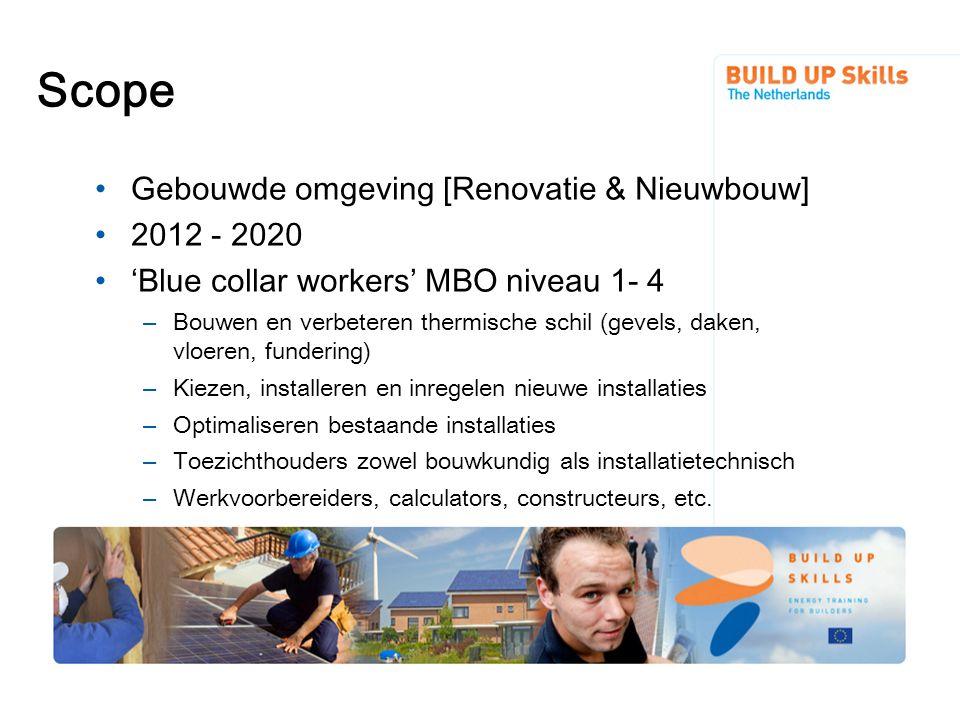 Scope Gebouwde omgeving [Renovatie & Nieuwbouw] 2012 - 2020